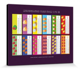 Schule - Multiplication Table From 1 to 12