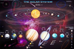The Solar System - With Trans Neptunian Objects